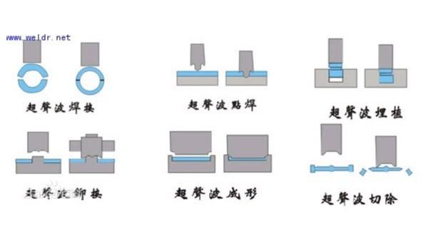 超声波焊接方式有几种?看完这个就了解