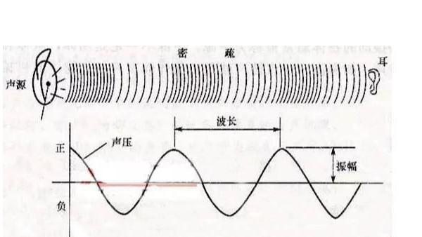 超声波对人体有危害吗?