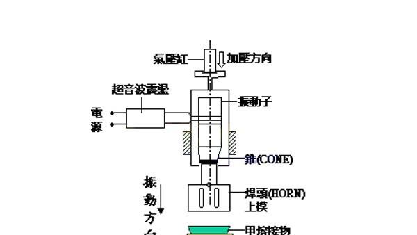 超声波焊接时产品断裂怎么办