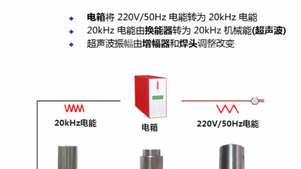 为什么超声波塑料焊接机被广泛使用?