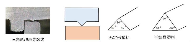 正确的超声导熔线设计