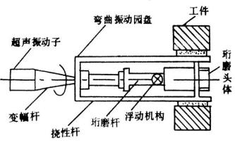 4.12 超声波研磨装置 (2)