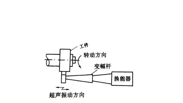 超声波研磨抛光模具的原理及类型