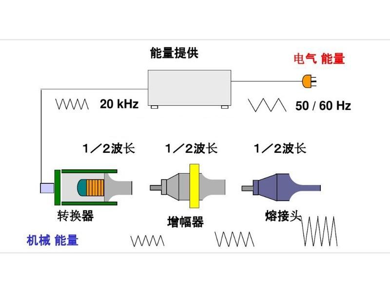 超声波塑料特性分析表