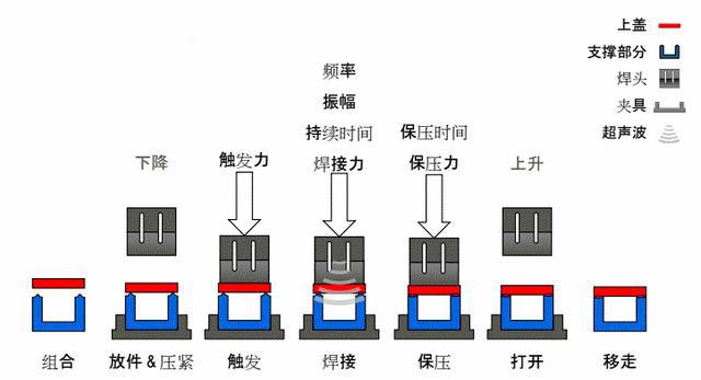 焊接过程示意图