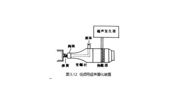 家用加湿器的超声雾化,超声波系统的关键作用