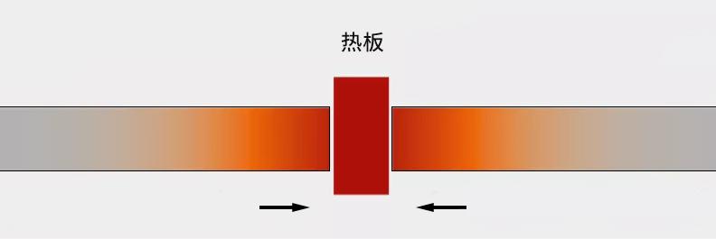 热板焊接过程1