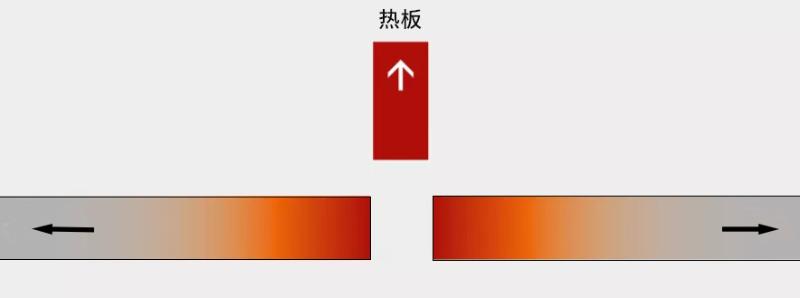 热板焊接过程2