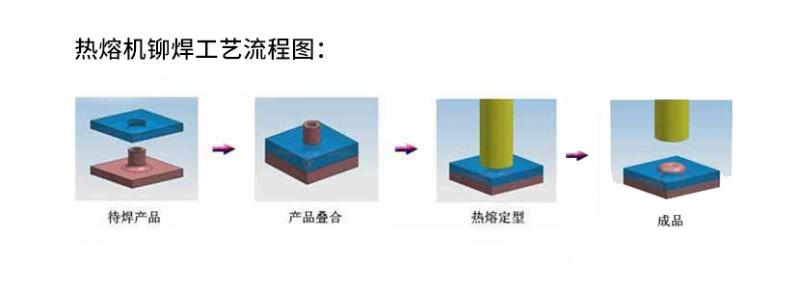 阳江超声波铆接工艺的优劣性