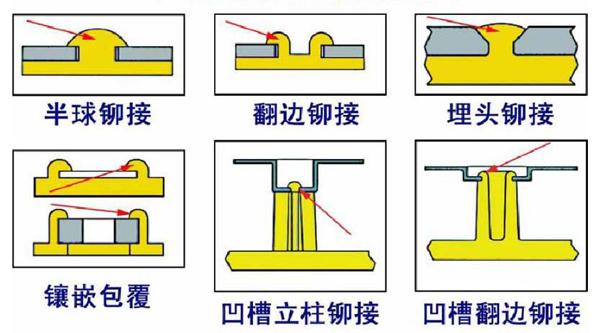 阳江超声波铆接工艺的优劣势